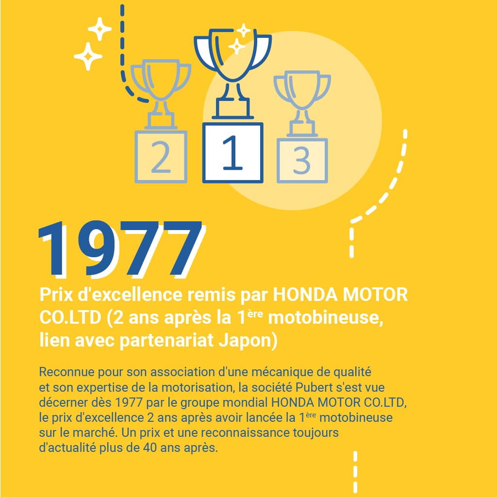 1977 : Prix d'excellence remis par HONDA MOTOR CO.LTD