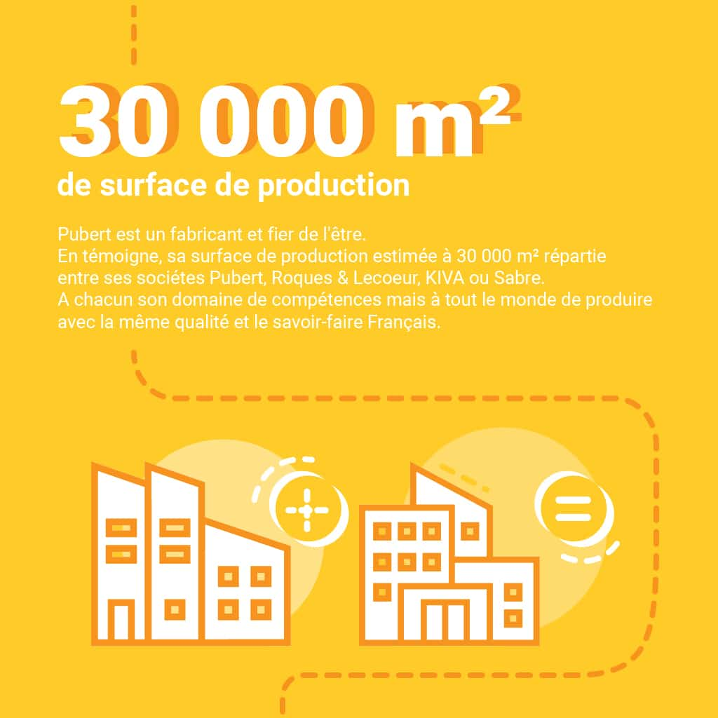 30 000m² de surface de production